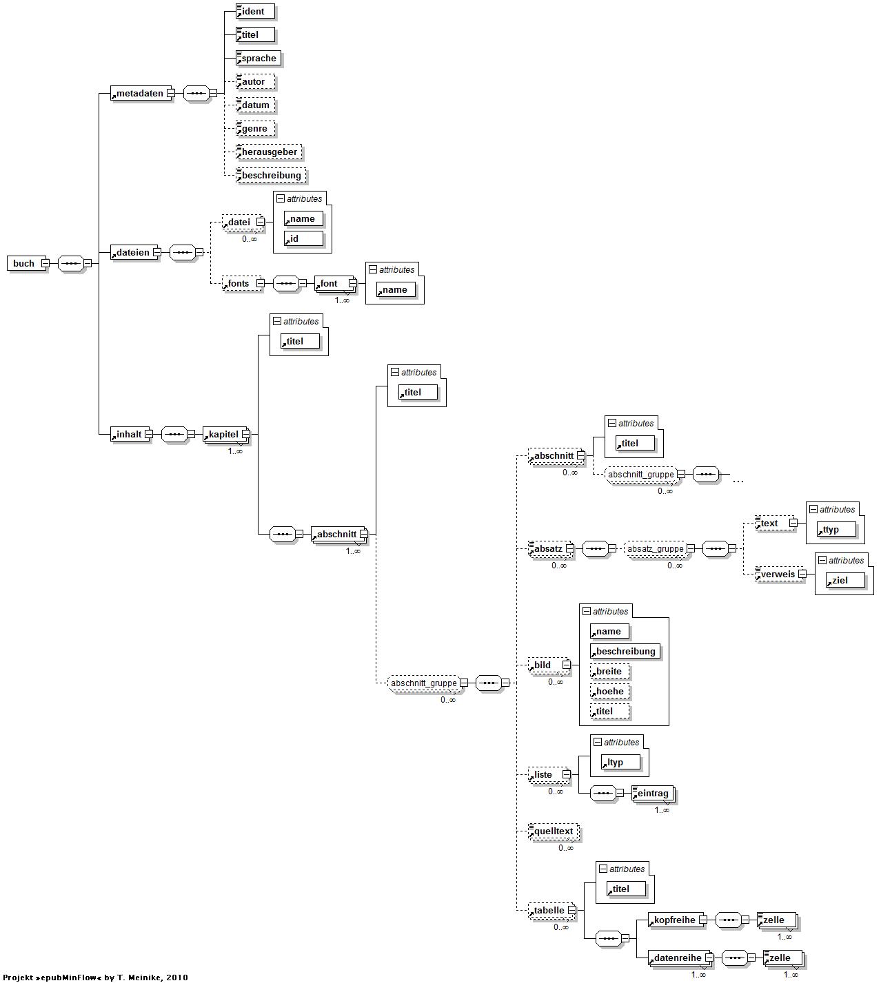 epubMinFlow – EPUB-Prozess auf der Basis von XML und XSLT
